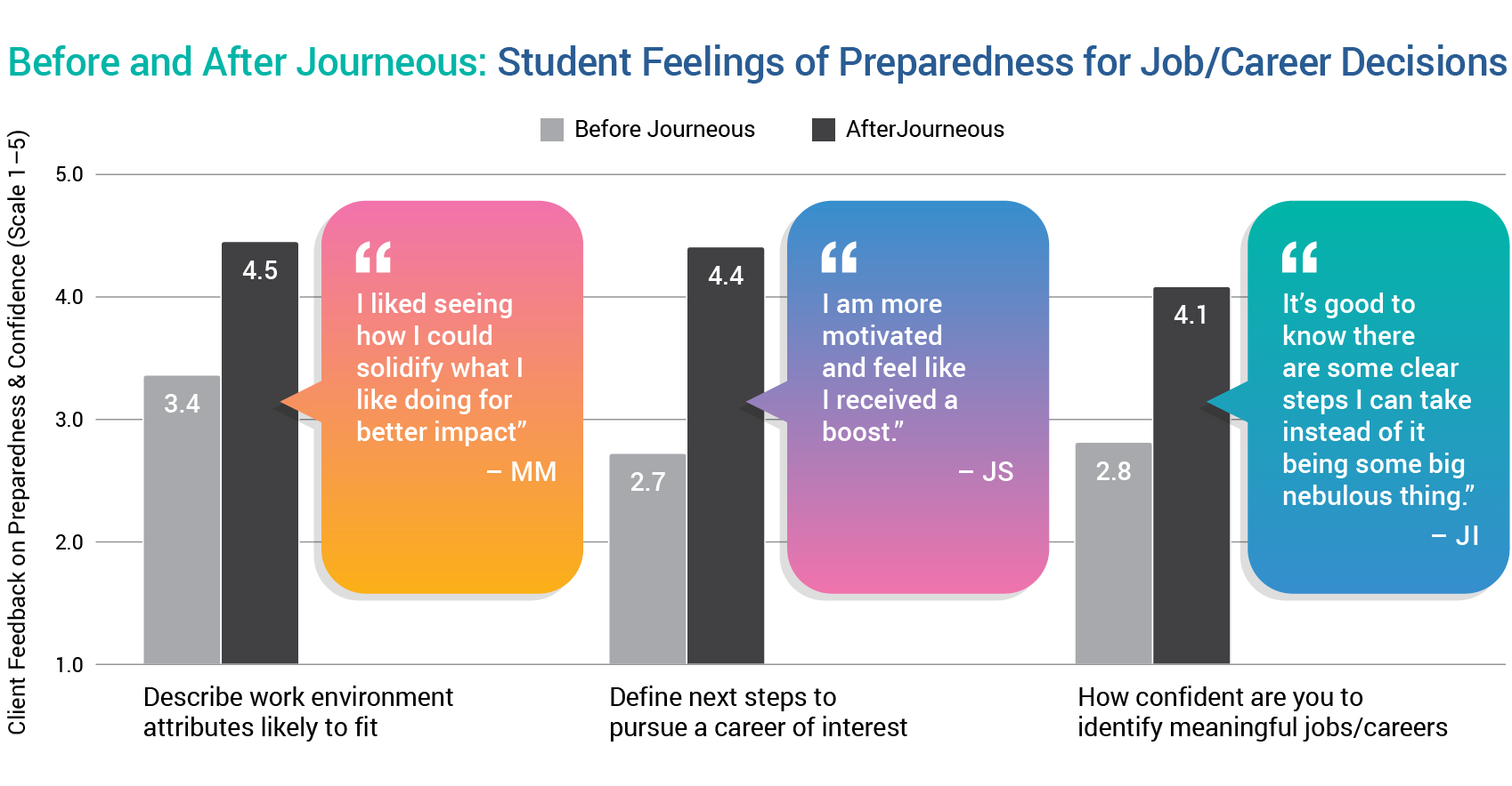 Before and After Journeous coaching - student stats
